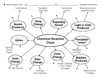 Properties & Changes 09 Chemical Changes & Clues of