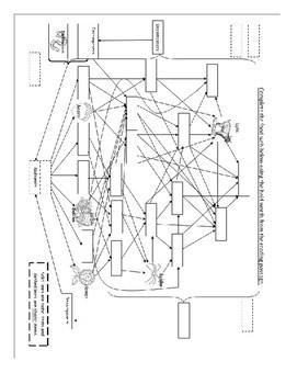 Biotic, abiotic, consumer, producer, decomposer, food web