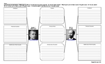 Booker T. Washington & W.E.B. DuBois Compare-Contrast