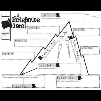 A CHRISTMAS CAROL Plot Chart Organizer Diagram Arc