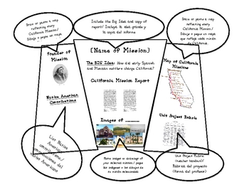 California Missions Tri-Fold Poster Board Project by