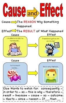 Cause and Effect Poster by Melissa Jachim  Teachers Pay Teachers