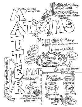 Chemistry of Life Sketch Notes W/Teacher's Guide & Student