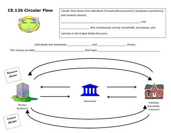 Circular Flow in the Economy (Virginia Civics SOL CE.12b