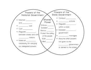 Civics Federalism Venn Diagram (Division of Power) by The