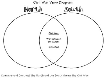 Civil War Compare and Contrast North and South by Vazquez