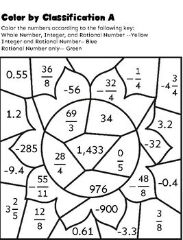 Classifying Rational Numbers Activities by Teaching in an