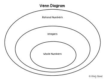 venn diagram of rational and irrational numbers 2004 volkswagen jetta wiring diagrams number celo yogawithjo co rh melo worksheet