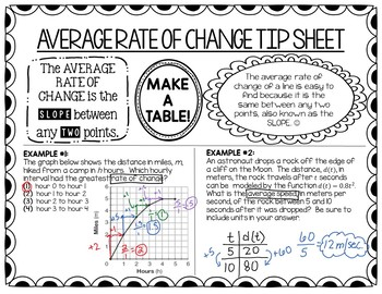 Common Core Algebra 1: Average Rate of Change Tip Sheet by