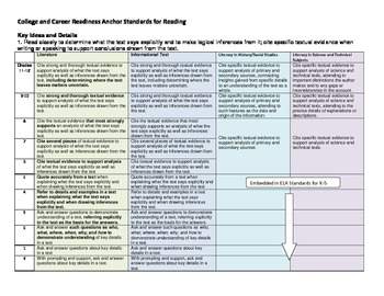 Common Core Reading Anchor Standards Spiral by Middle