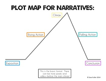Narrative Writing Unit Bundle: Short Stories, Literacy