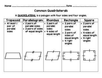 Common Quadrilaterals Chart By Danielle Maresca