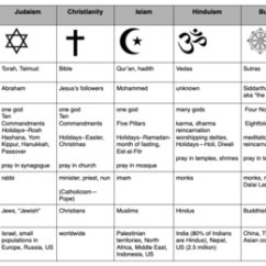 Hinduism Buddhism Venn Diagram 2008 Ford Fusion Stereo Wiring Compare World Religions Chart --judaism, Christianity, Islam, Hinduism,