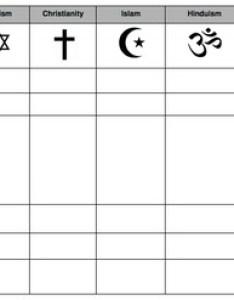 Compare world religions chart judaism christianity islam hinduism buddhism also rh teacherspayteachers