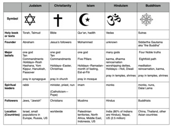 judaism hinduism venn diagram columbia par car wiring comparing major world religions islam christianity teaching buddhism compare chart
