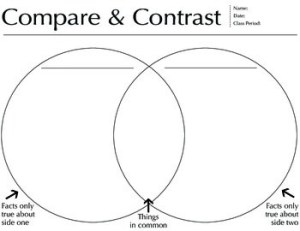 Compare and Contrast Venn Diagram, worksheet, PDF