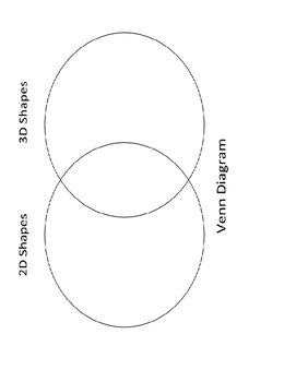 Comparing 2D and 3D Shapes: Venn Diagram by Support for