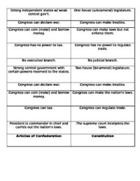 Constitution and Articles of Confederation Sorting