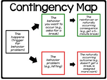 Contingency Map Templates for Behavioral Problem Solving