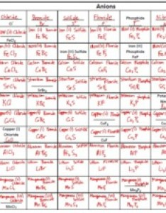 Creating and naming ionic compound formula chart also by science garage rh teacherspayteachers