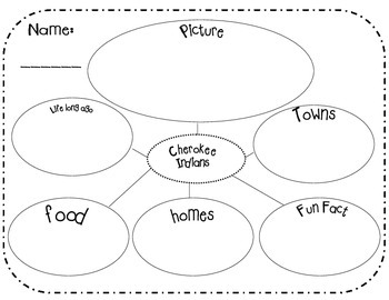 Creek and Cherokee Indians research graphic organizer by