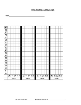 DIBELS: Oral Reading Fluency Student Graphing Chart by