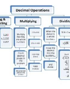 Original  also decimal operations flow chart add subtract multiply and divide rh teacherspayteachers