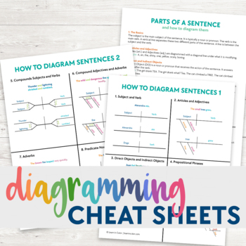 diagram appositive phrases 2002 chevrolet venture radio wiring diagramming sentences cheat sheet by learn in color tpt