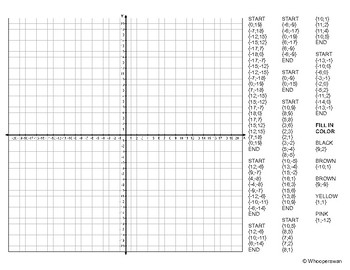 EMOJI Coordinate Graphing Mystery Picture (Face With out