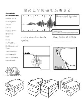 Earthquake and Faults Scribble Notes and Review by Mike in