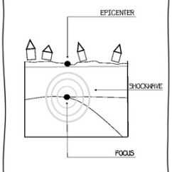 Earthquake Diagram With Labels Network Wall Socket Wiring Diagrams Teaching Resources Teachers Pay Earthquakes Of An Poster