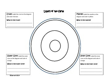 Earth's Processes and Landforms Study Guides and Graphic
