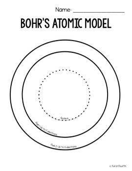 Edible Atom: Interactive Atomic Structure Lesson by Fun in