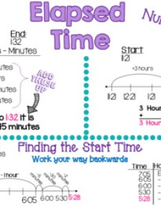 Elapsed time anchor chart also by msstone teachers pay rh teacherspayteachers
