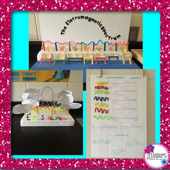 Electromagnetic Spectrum Project by JFlowers  Teachers