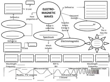Electromagnetic Spectrum: Waves Concept Map by Lori