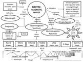 Electromagnetic Spectrum Worksheet Teaching Resources
