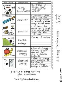 Energy Transformations Interactive Notebook Doodle BUNDLE