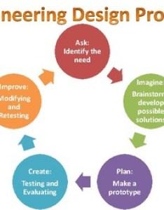 Engineering design process anchor chart also by emily hurst tpt rh teacherspayteachers