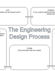 Engineering design process flow chart also by jamie jay summers tpt rh teacherspayteachers
