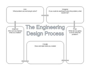 Engineering Design Process Flow Chart by Jamie Jay Summers