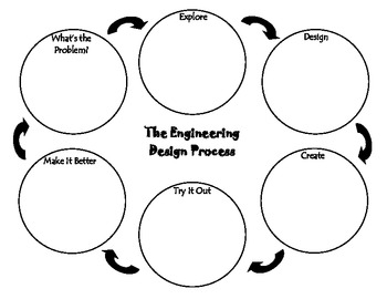 Engineering Design Process by Christy Jenness