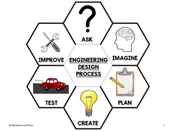 Engineering Design Process/ STEM-Interactive Science