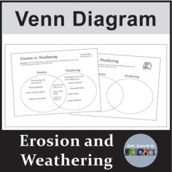 Weathering And Erosion Venn Diagram 4 Light Ballast Wiring By Dr Dave S Science Tpt