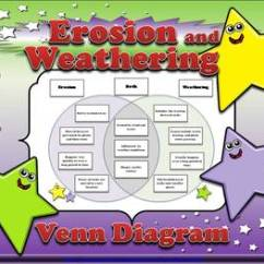 Weathering And Erosion Venn Diagram F150 Wiring 2005 2 Compare Contrast Sort Original 991846 1 Jpg