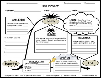 FREE-- Plot Diagram 2 for upper elementary and higher by
