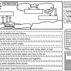Water Cycle Diagram Worksheet Blank Nissan Sentra Radio Wiring Free Cut And Paste Activity By Kennedy S Korner