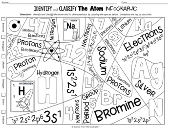 Identify and Classify the Atom Infographic for Notes