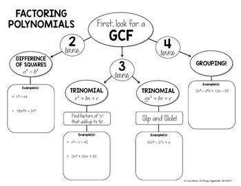 Factoring Polynomials Graphic Organizer by All Things