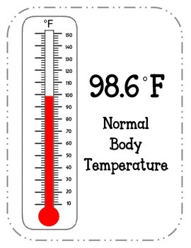 Fahrenheit Temperature Posters. Boiling Point Freezing